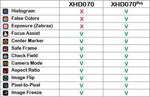 Vergleich Avtec HD070 und Avtec HD070pro