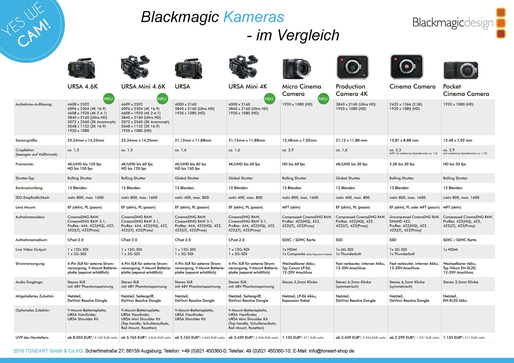 Blackmagic Design Kameravergleich